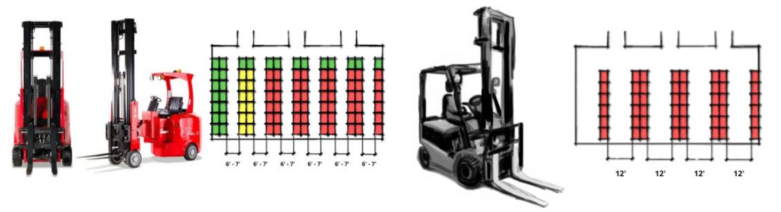 Flexi forklift vs traditional forklift
